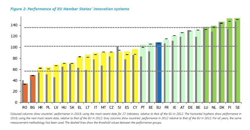 Ranking EU innovation
